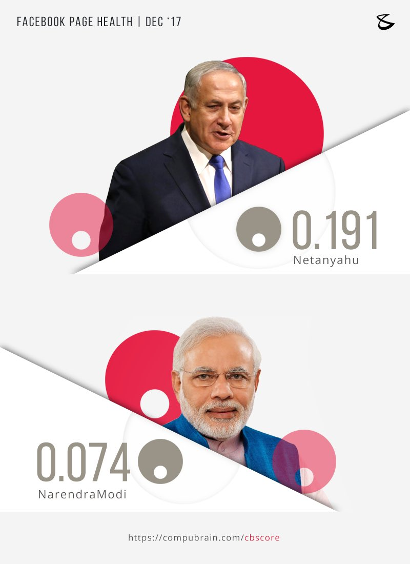 #CBscore #ShalomNamaste #IndiaIsraelDosti https://t.co/KSYCwhq7On