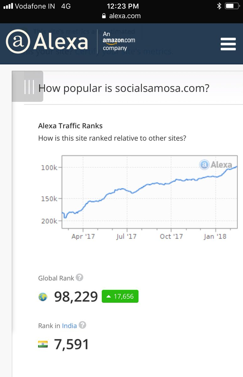Congratulations @Social_Samosa You just climbed up the Alexa global rank to bring it under 100k. Way to go @TheDigitalLad https://t.co/TMGBn0Afhi